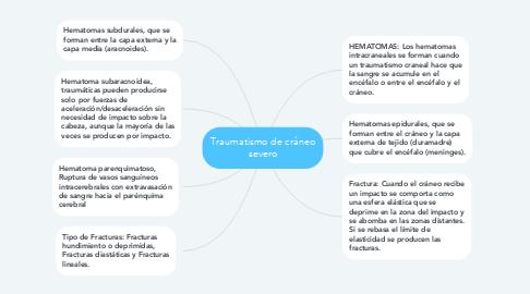 Mind Map: Traumatismo de cráneo severo