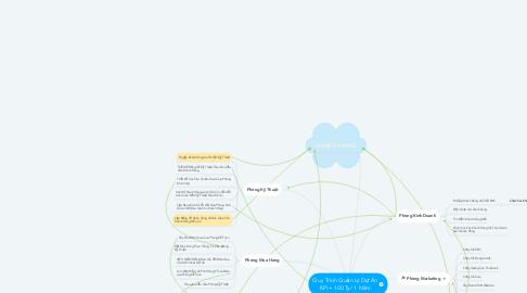Mind Map: Quy Trình Quản Lý Dự Án KPI = 100 Ty/ 1 Năm