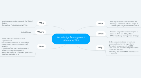 Mind Map: Knowledge Management dillema at TPA