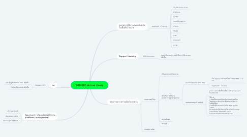 Mind Map: 200,000 Active Users