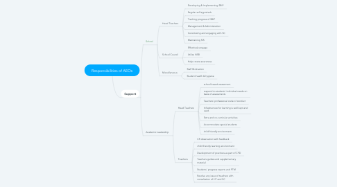 Mind Map: Responsibilities of AEOs