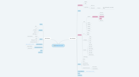 Mind Map: www.sic.co.th