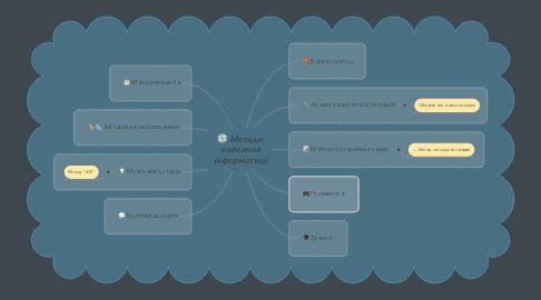 Mind Map: Методи навчання інформатиці