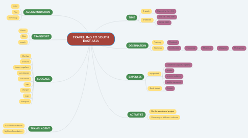 Mind Map: TRAVELLING TO SOUTH EAST ASIA