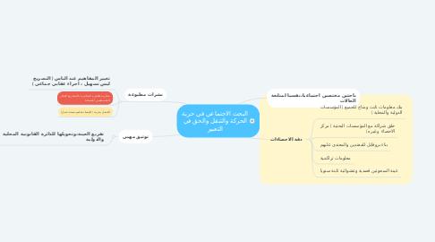Mind Map: البحث الاجتماعي في حرية الحركة والتنقل والحق في التعبير