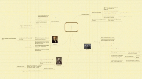 Mind Map: Sociedad Industrial