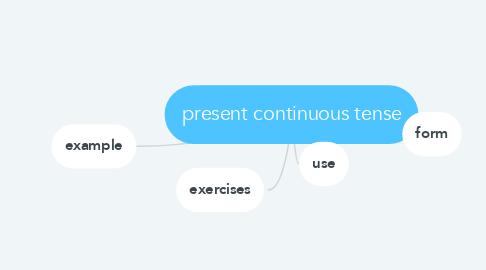 Mind Map: present continuous tense