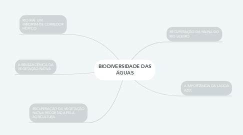 Mind Map: BIODIVERSIDADE DAS ÁGUAS