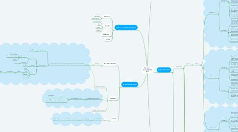 Mind Map: BNLX GTM DxP