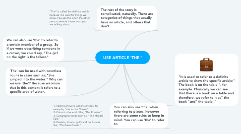 Mind Map: USE ARTICLE 'THE''