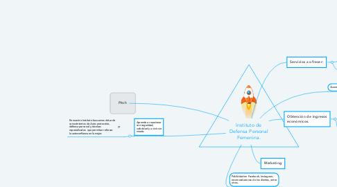Mind Map: Instituto de Defensa Personal Femenina.