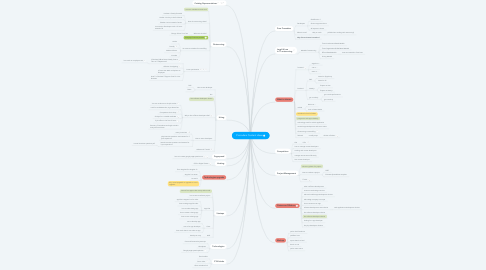 Mind Map: Procoders Content ideas