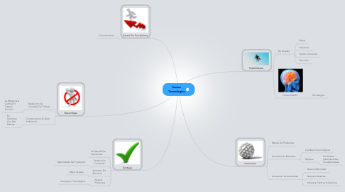 Mind Map: Sector Tecnologico