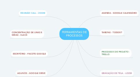 Mind Map: FERRAMENTAS DE PROCESSOS