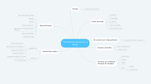 Mind Map: Permanência dos alunos na escola