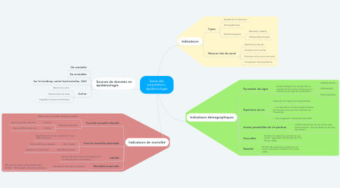 Mind Map: Santé des populations, épidémiologie