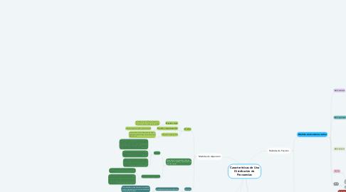 Mind Map: Características de Una Distribución de Frecuencias