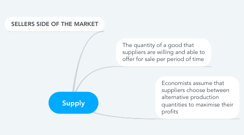 Mind Map: Supply