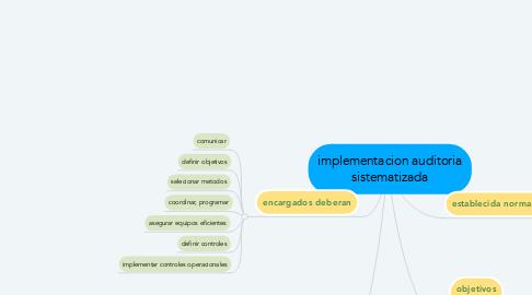 Mind Map: implementacion auditoria sistematizada