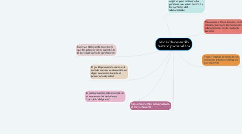 Mind Map: Teorías de desarrollo humano psicoanalítica