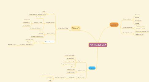 Mind Map: Mes premiers cours
