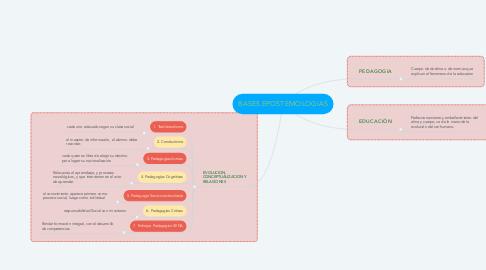 Mind Map: BASES EPOSTEMOLOGIAS