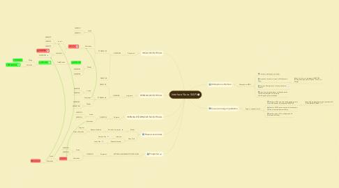 Mind Map: Interface Novo SIAFI