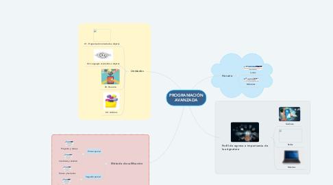 Mind Map: PROGRAMACIÓN AVANZADA