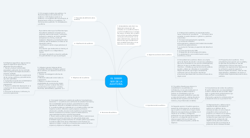 Mind Map: EL DEBER SER DE LA AUDITORIA.