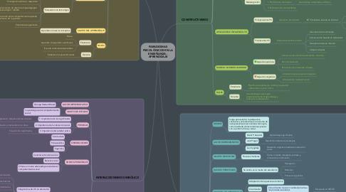 Mind Map: PARADIGMAS PSICOLÓGICOS EN LA ENSEÑANZA - APRENDIZAJE