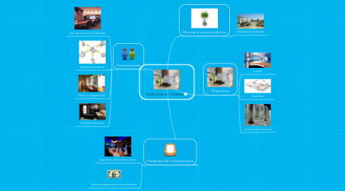 Mind Map: Domótica en hoteles