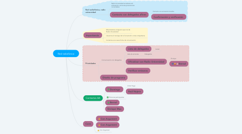 Mind Map: Red radiofónica
