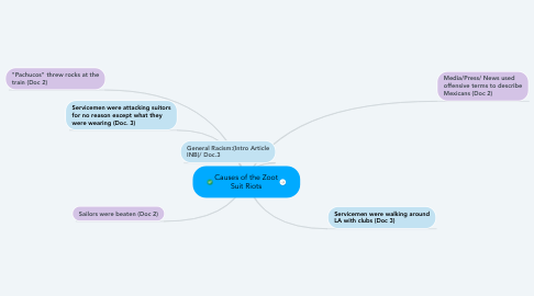 Mind Map: Causes of the Zoot Suit Riots