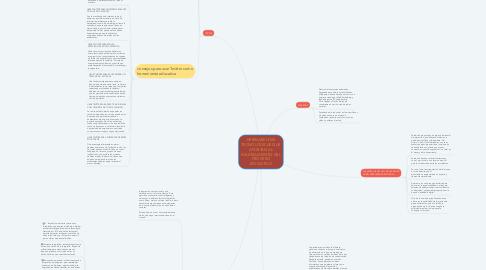 Mind Map: HERRAMIENTAS TECNOLÓGICAS QUE APORTAN AL MEJORAMIENTO DEL PROCESO EDUCATIVO