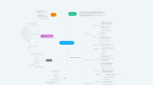 Mind Map: Unstable Bradycardia