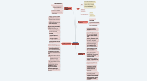 Mind Map: Лекция 1
