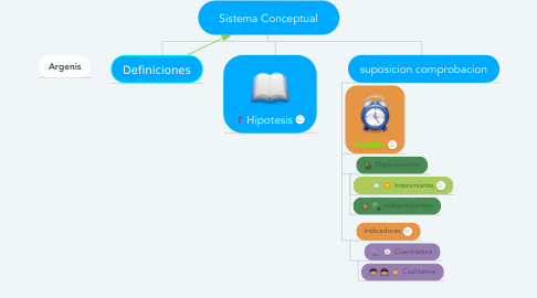 Mind Map: Sistema Conceptual