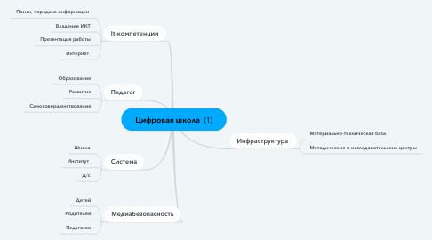 Mind Map: Цифровая школа  (1)