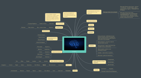 Mind Map: O Cérebro