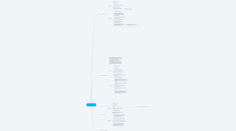 Mind Map: User Personas