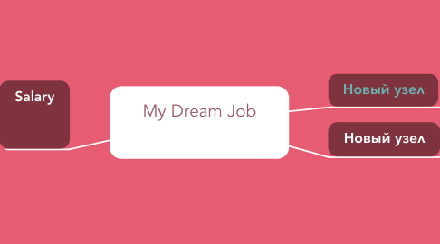 Mind Map: My Dream Job