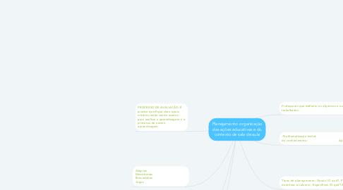 Mind Map: Planejamento: organização das ações educativas e do contexto de sala de aula