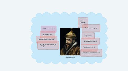 Mind Map: Иван Грозный