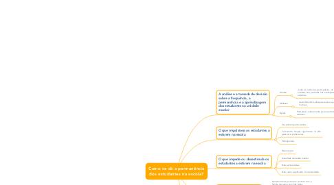 Mind Map: Como se dá a permanência dos estudantes na escola?