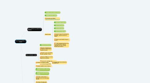 Mind Map: Projeto Universidade do Cliente