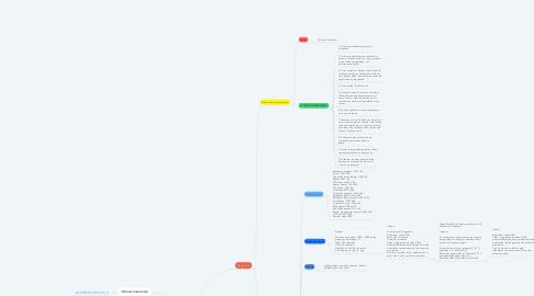 Mind Map: Campanhas