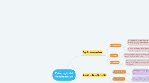 Mind Map: Estrategia del Merchandising