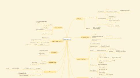Mind Map: Quantenphysik
