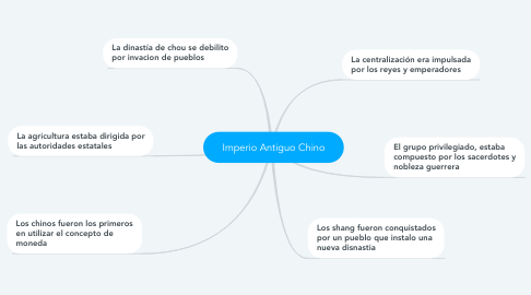 Mind Map: Imperio Antiguo Chino
