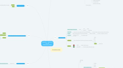 Mind Map: UNIDAD 5    ENTORNO DE LAS ORGANIZACIONES